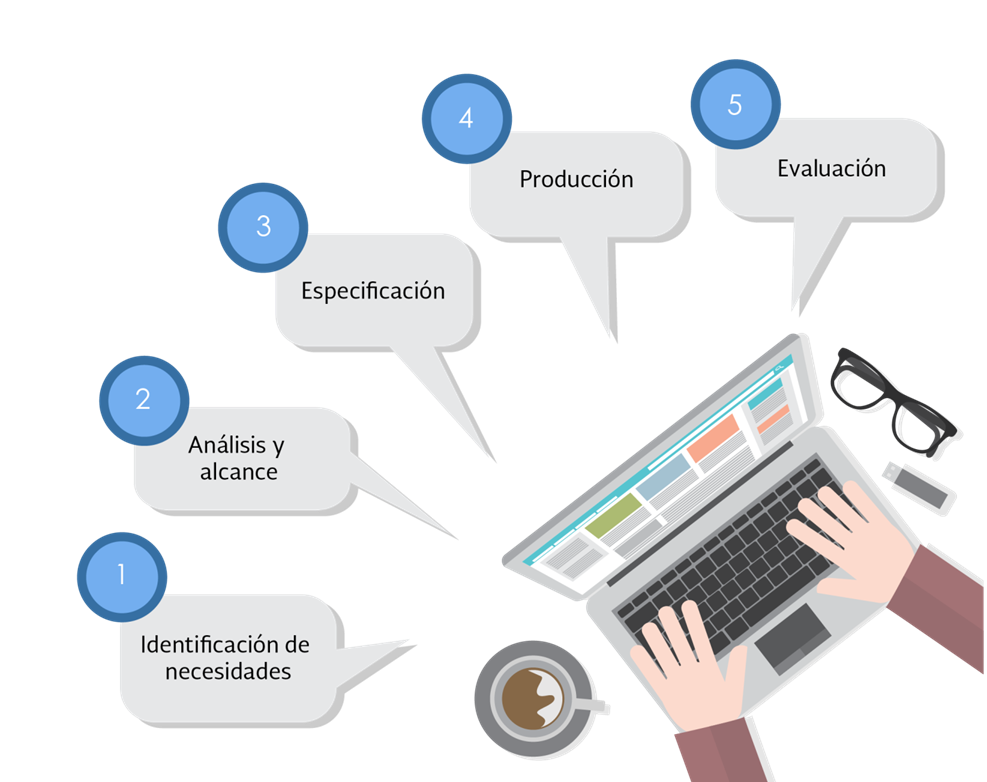 fases proyecto elearning