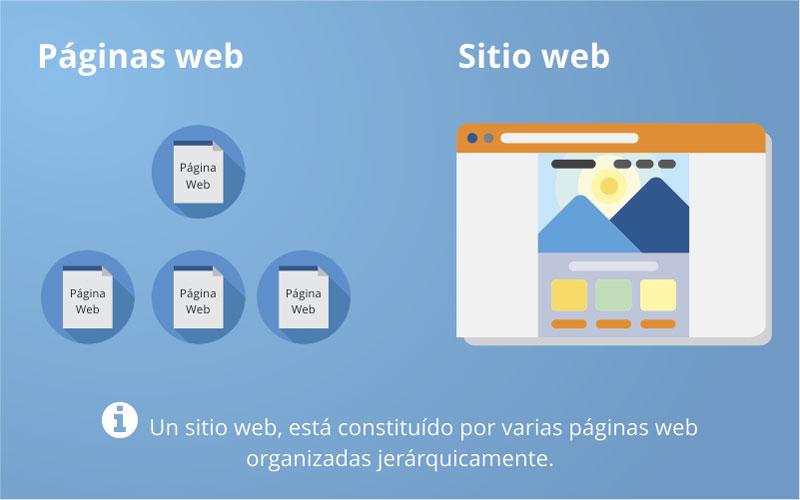 paginas web y sitio web